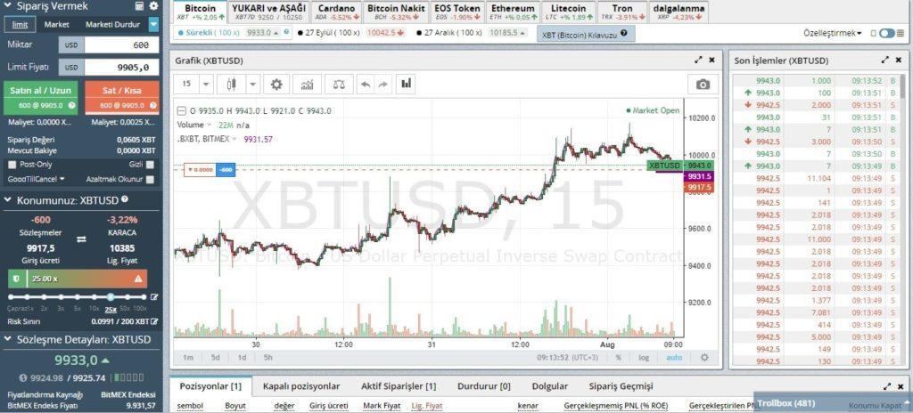Bitmex Kazanma Stratejisi